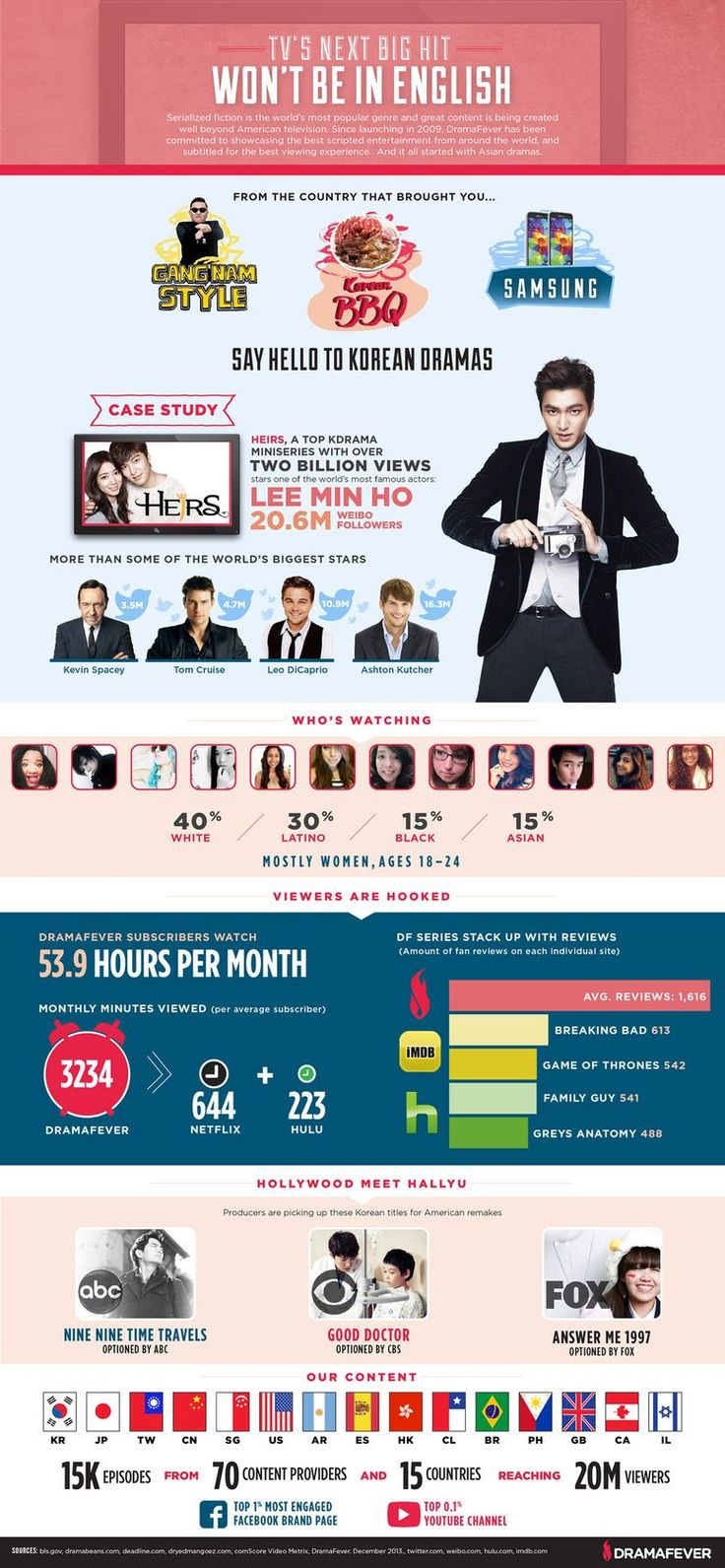 """Here's why millions of Americans are binge watching Korean dramas.  """"Entertainment is a gateway to culture."""""""