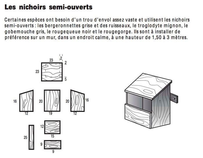 Construire un nichoir passereaux nichoir diy pinterest actualit s - Fabriquer un nichoir pour oiseaux facile ...