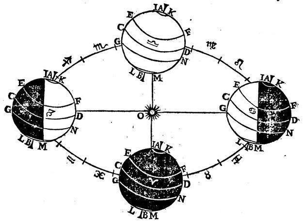 Galilée #LivreAncien #astronomie