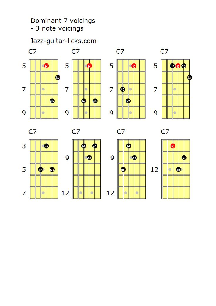 dominant 7 guitar chords 3 note voicings guitar information in 2019 jazz guitar lessons. Black Bedroom Furniture Sets. Home Design Ideas