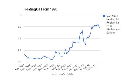 Current Prices Home Heating Oil Massachusetts