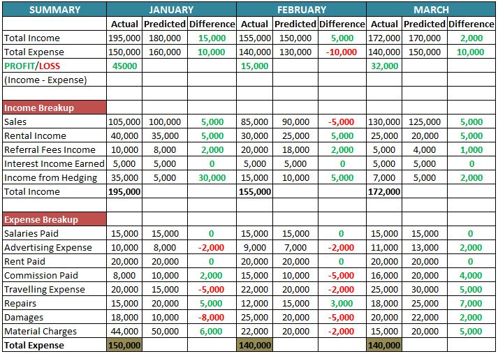 Business Budget Template | Free Download (Ods, Excel, Pdf ...