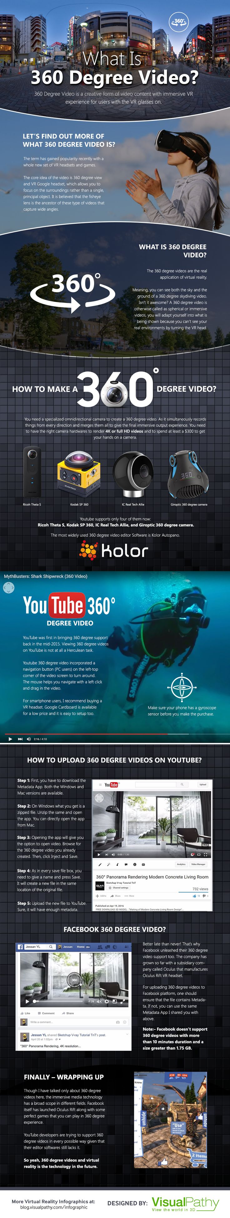 What Is 360 Degree Video? - https://blog.visualpathy.com/what-is-360-degree-video/