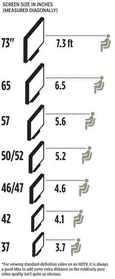 HDTV Minimum Viewing Distance