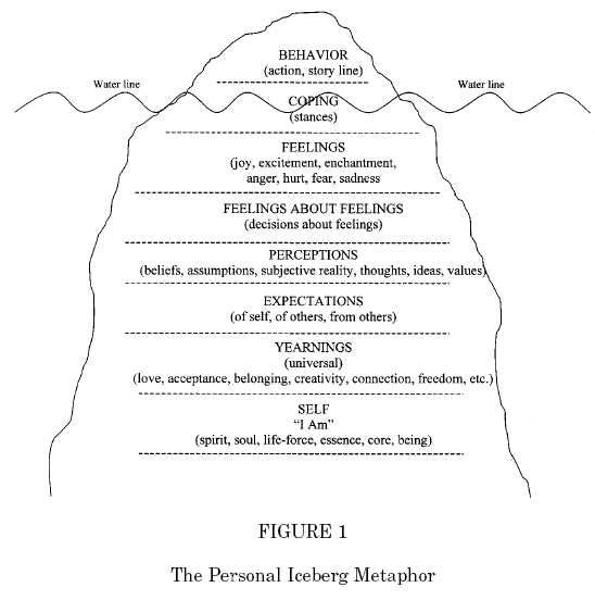Emotions that drive behaviors - The Behavioral Iceberg. First understand yourself - then start getting things done.