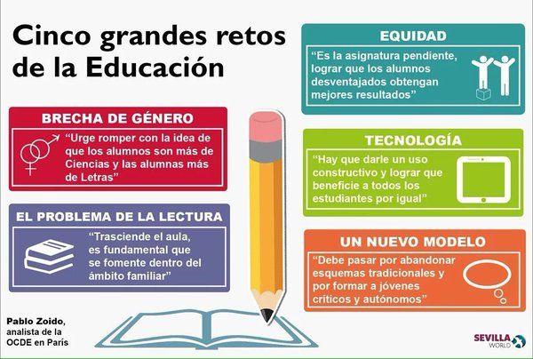 Grandes retos educación siglo XXI