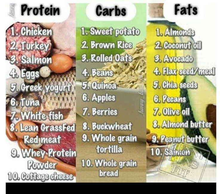 Healthy Proteins, Healthy Carbs, Healthy Fats - Posted by Jordan Whitaker – Healthy foods #healthy #food #Weightloss