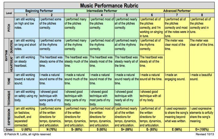 2ee28970483598d1dcbfc2ec017312ab Music Performance Review Examples on performance report example, performance expectations template, job-performance examples, employee appraisal examples, performance goals objectives, education examples, performance feedback form template, interview examples, performance metrics template,