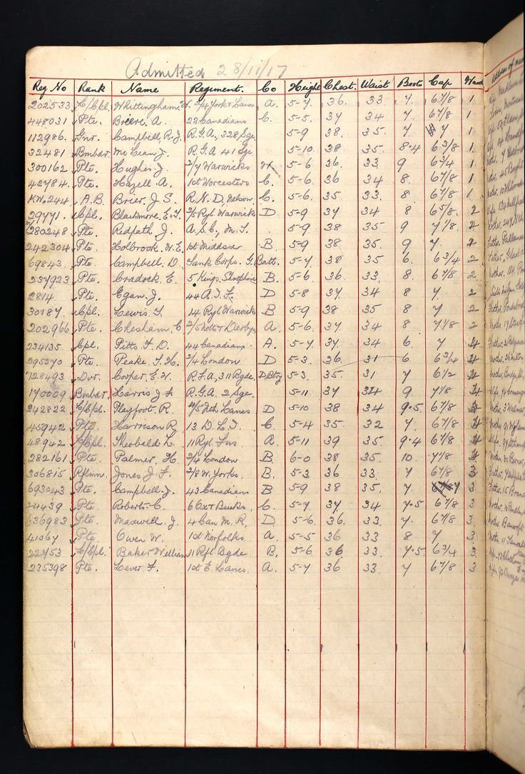 If you had an ancestor who fought in the First World War, we recommend you check the Queen's Canadian Military Hospital Registers (1914-1919) as they include registers of admission and discharge, and rolls of patient transfers to help you add more stories to your family tree. Search them here: http://ancstry.me/1w4pSIL #genealogy #familyhistory