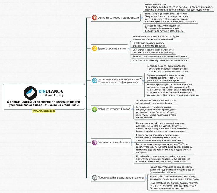 6 рекомендаций по работе с email-базой (Время выстраивать теплые отношения) #kirulanov #emarketing #email #internet_marketing