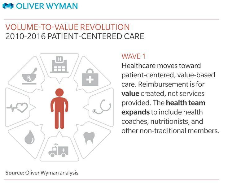 Patient Centered Care Allows Individuals To Have A Say In