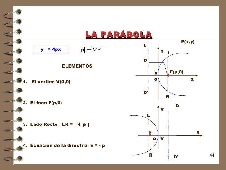 LA PARÁBOLA Y X L D' Y X D D' F F(p,0) o o V V P(x,y) D ELEMENTOS 1.  El vértice V(0,0) 2.  El foco F(p,0) 3.  Lado Recto ...