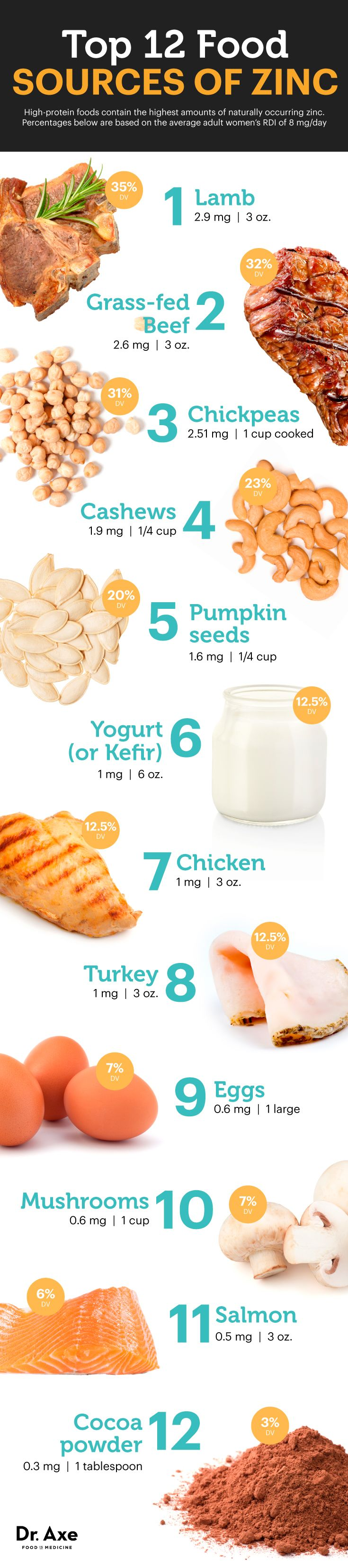 Zinc foods   http://www.draxe.com  #health #Holistic #natural #diy #recipe