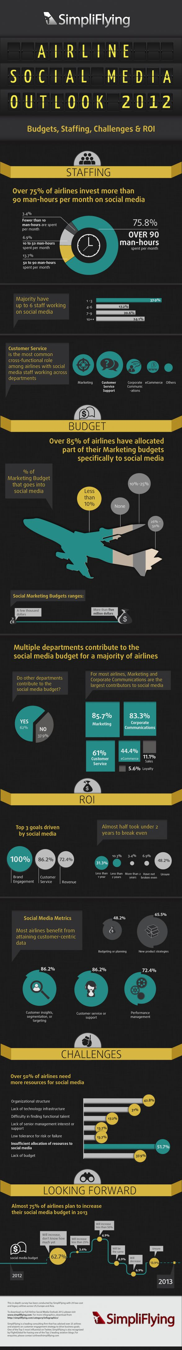 How airlines became the most progressive industry in adopting social media