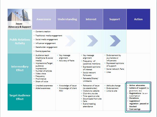 Public Relations Plan Template Best Of Issues Measurement Framework Template Pr Apr Marketing Plan Template Nonprofit Marketing Plan Nonprofit Marketing