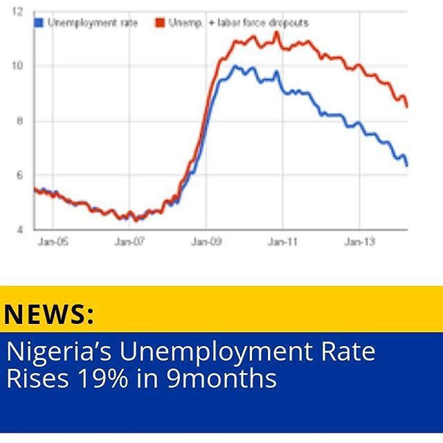 Nigeria S Unemployment Rate Rises 19 In 9months Read More At
