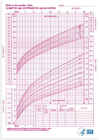 How to Read the Baby Growth Chart During Your Baby's First ...