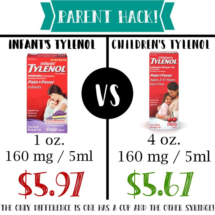 Infants and Children's Tylenol are the SAME. 160mg/5ml. The ONLY difference is one has a syringe and the other has a cup! Ask your pharmacy for a syringe and you will get triple the medicine for CHEAPER! Just looking out...