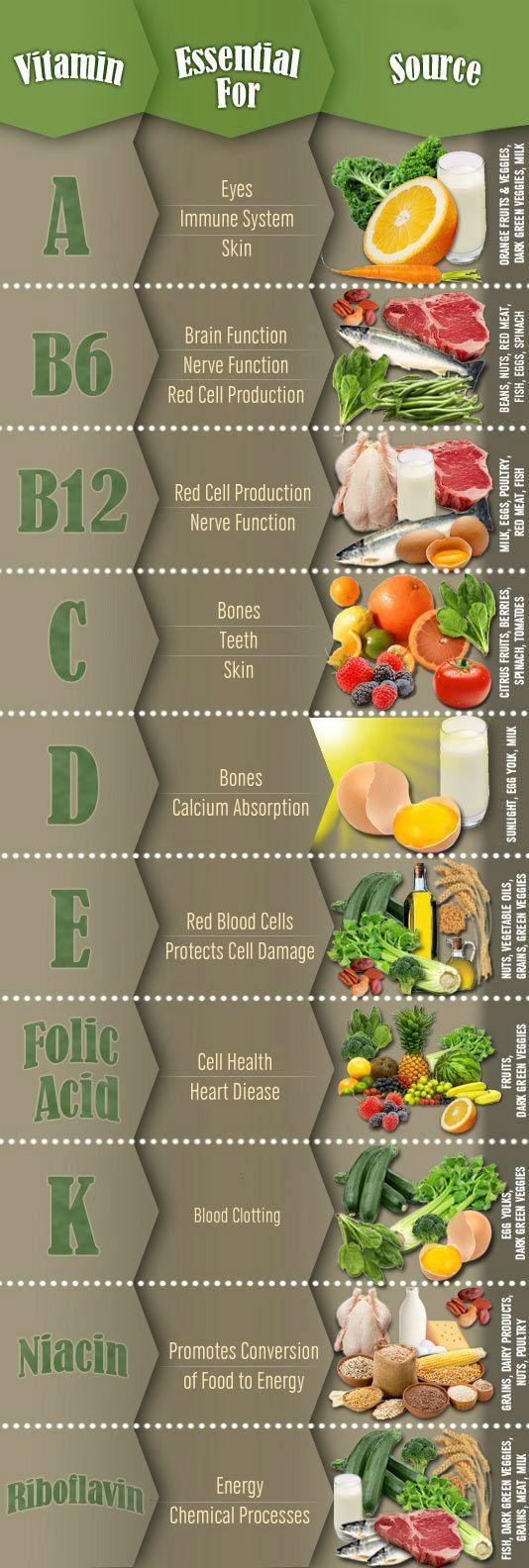 #vitamins #minerals