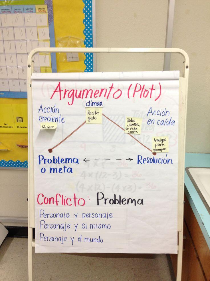Diagrama de argumento/trama (interactive anchor chart)