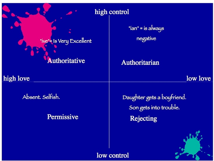 psychology essay on parenting styles A study to define parenting and parenting styles print  disclaimer: this essay has been submitted by a  psychology essay writing service essays more.
