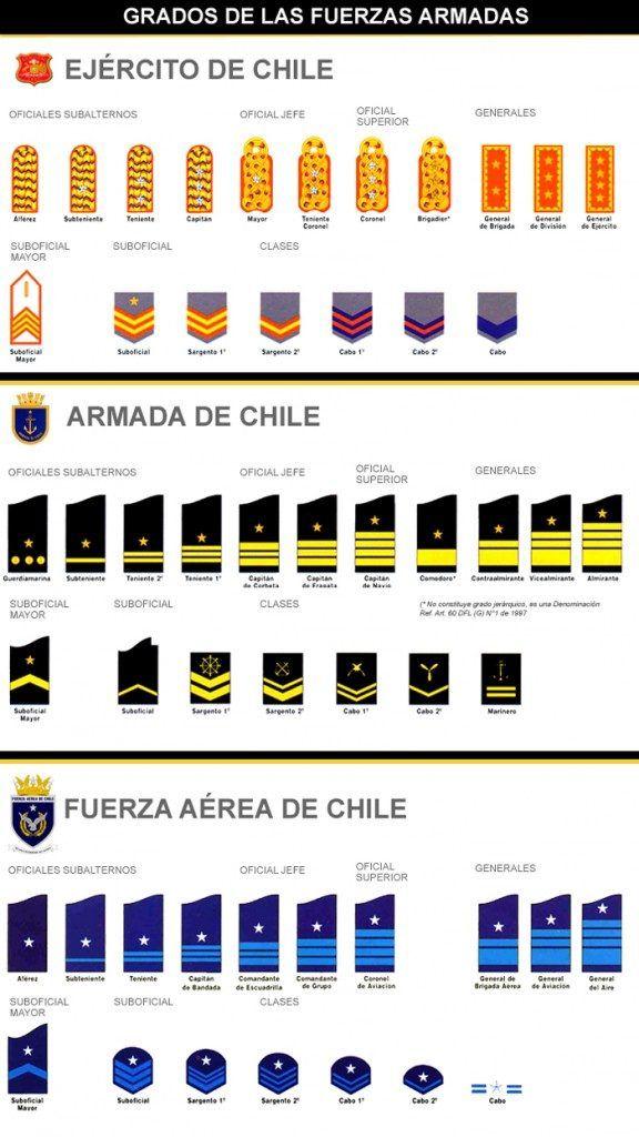Grados de las Fuerzas Armadas - Servicio Militar