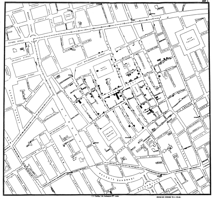 "John Snow's ""Death Map"". From the 1854 cholera breakout in London. Dr. John Snow plotted occurrences of cholera on a map of Soho in London during an outbreak in 1854. A particularly high concentration of deaths, marked by dots, around a pump on Broad Street led him to propose it as the source of the outbreak. The pump was disabled and the epidemic subsided. This confirmed his hypothesis that cholera was water-borne. John Snow, On the mode of communication of cholera. London, 1855."