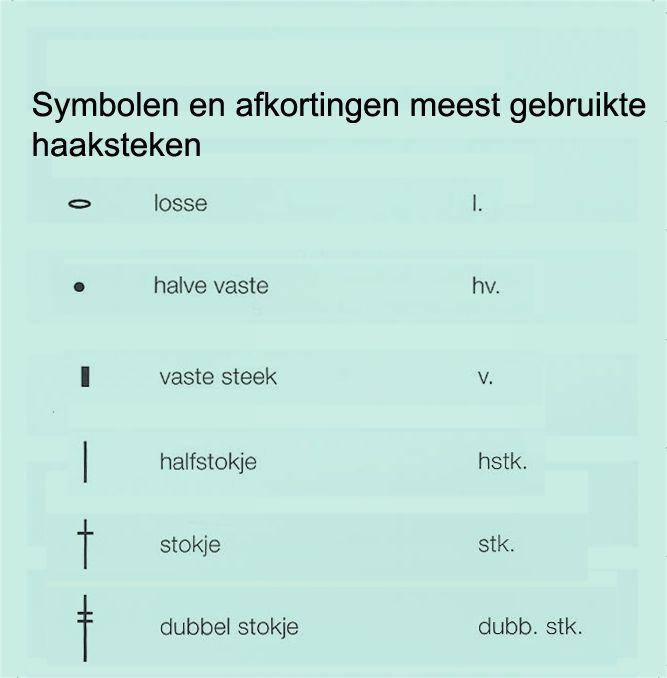 abreviatura e pontos em holandês. Deze tabel geeft de verschillende afkortingen en symbolen voor de meest gebruikte haaksteken