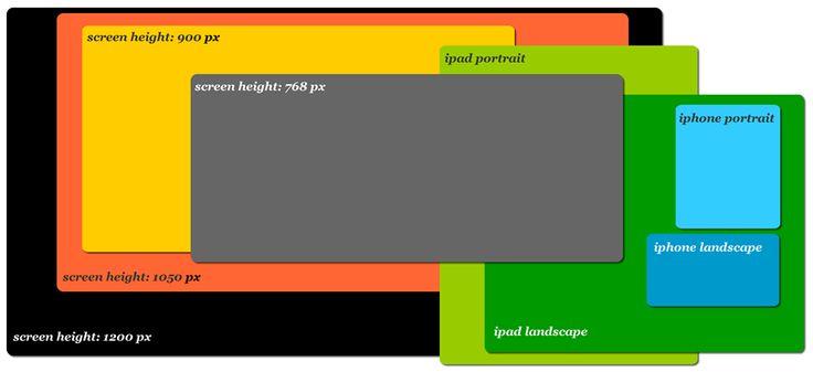 Responsive : Connaître les tailles d'écran c'est bien, les tailles dans les navigateurs c'est mieux ;)
