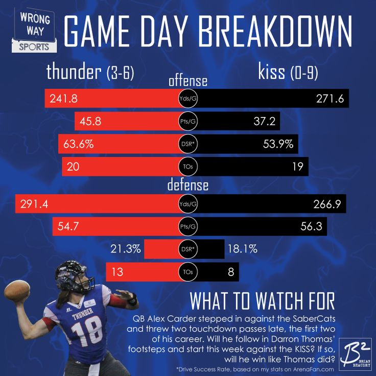 Wrong Way Sports' Game Day Breakdown between the Portland Thunder and Los Angeles KISS. The Thunder have scoring and turnover margin advantages; the KISS have a yardage advantage.