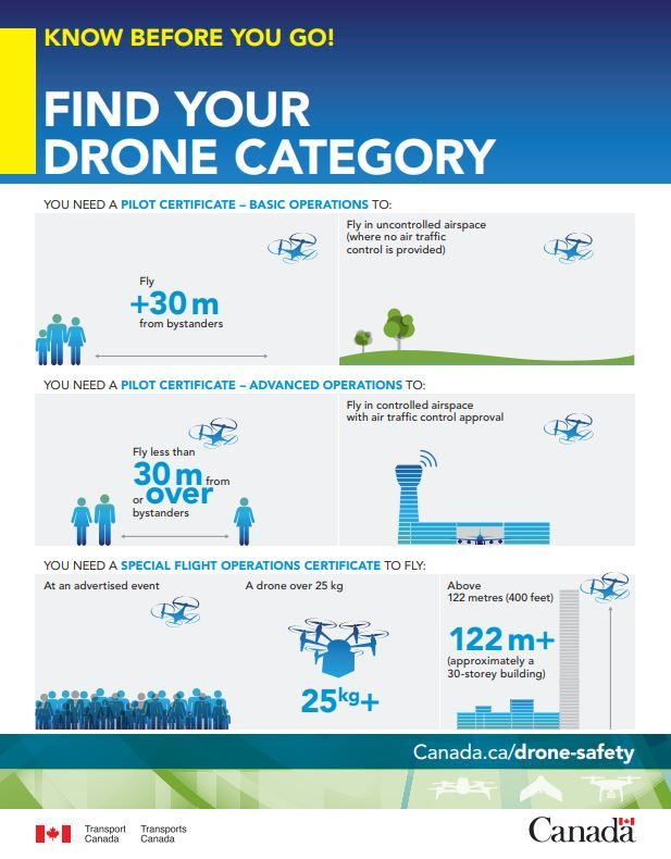 Drone Flight Regulations Canada Di 2020