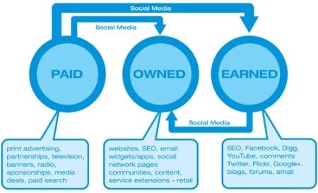 Content Marketing: POEM-Model via @Susanne Plaumann