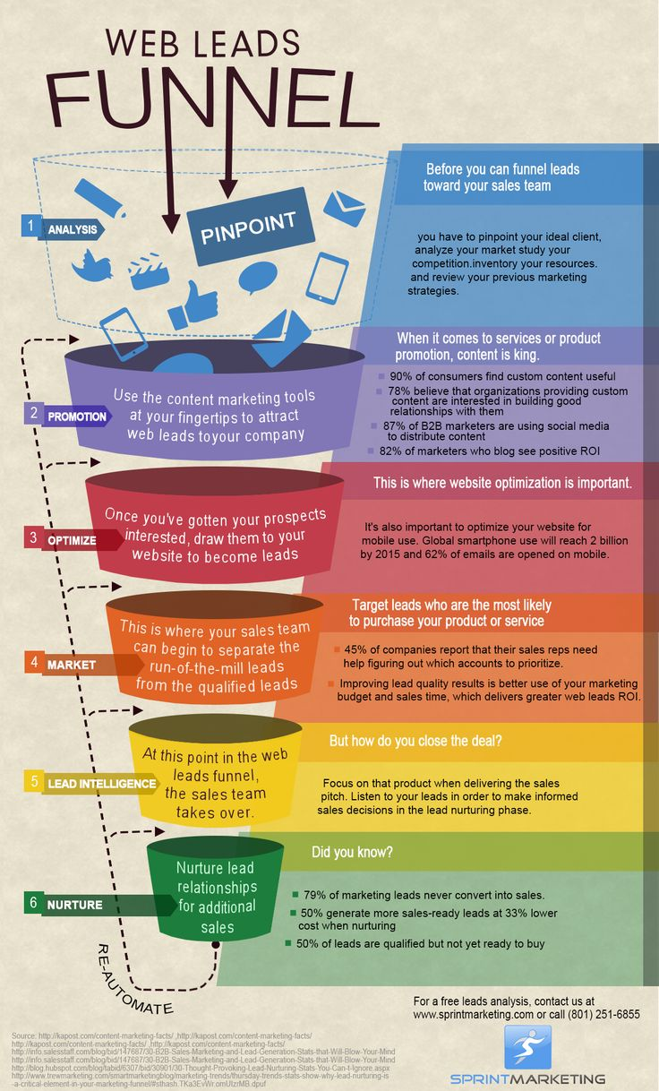 Web Leads Funnel Infographic Sprint Marketing (teaches