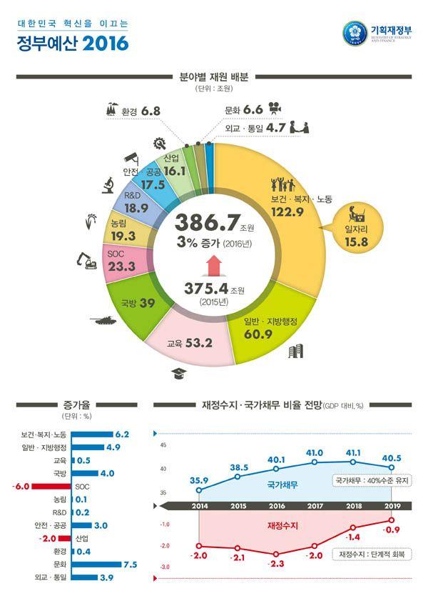 2016년 예산안