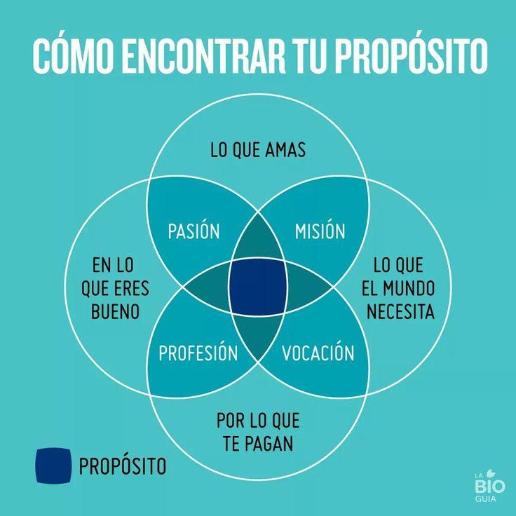 Encontrando el propósito