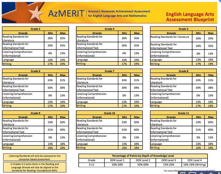 7 best AzMerit Assessment images on Pinterest Assessment - copy meaning of blueprint in education