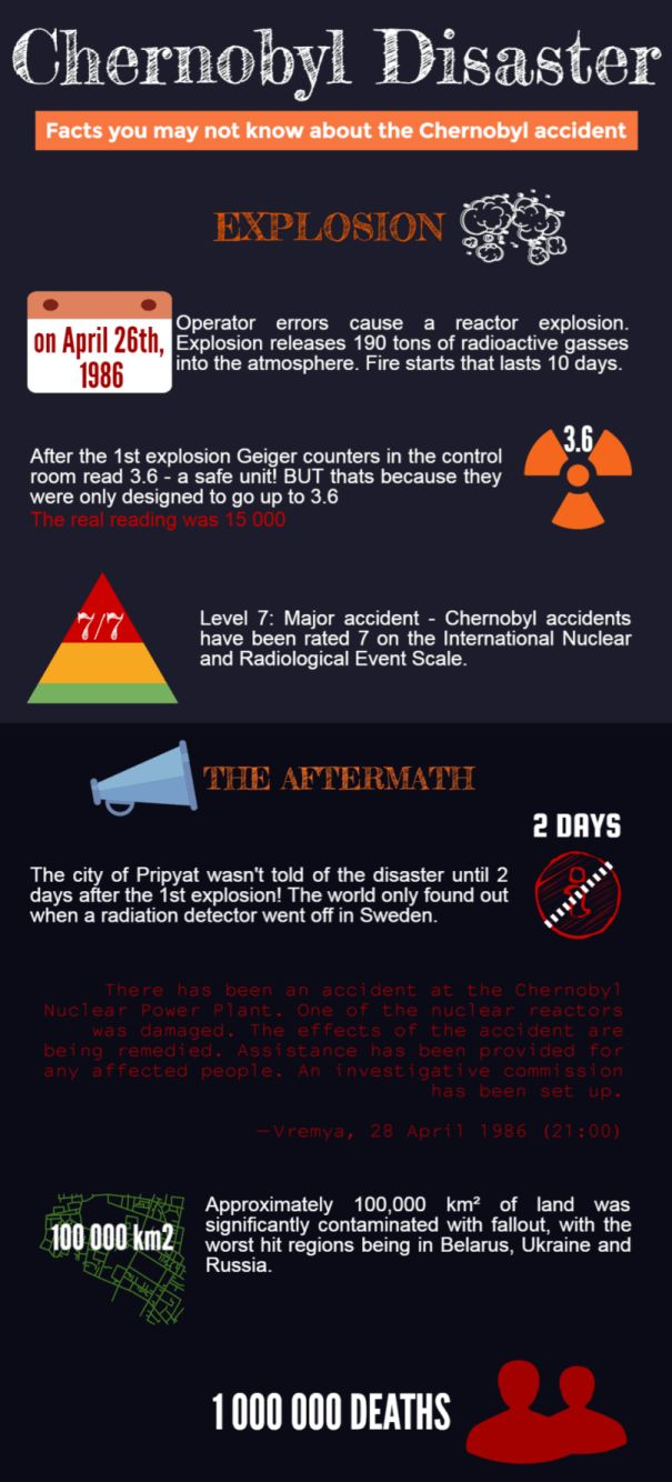 Facts You may not know about the #Chernobyl accident http://tour2chernobyl.com/ChernobylDisaster #infographic