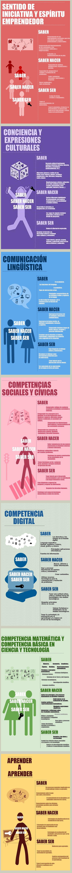 7 competencias educativas básicas #infografia #infographic #education