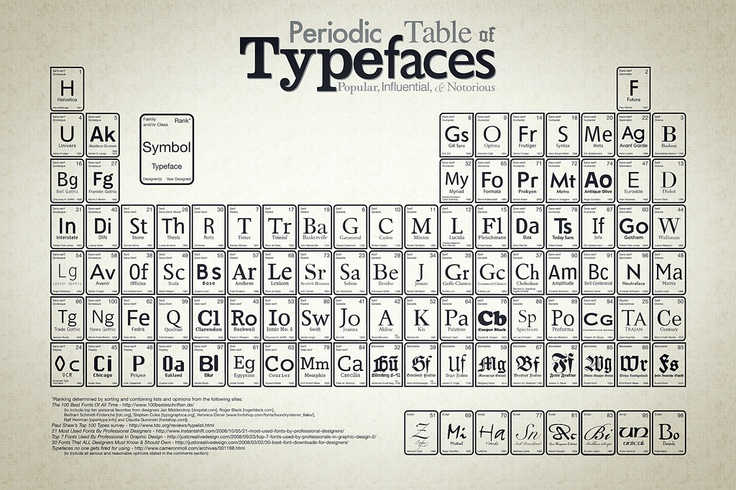 Best 11 Periodic Table Variations Images On Pinterest Periodic