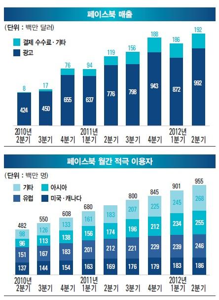 2012 페이스북 매출 및 이용자 현황