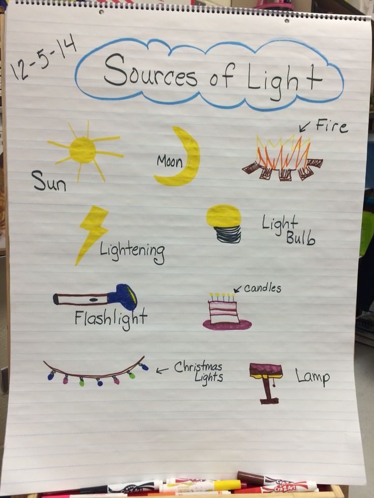 Sources of Light Anchor Chart | Science Inquiry | Pinterest