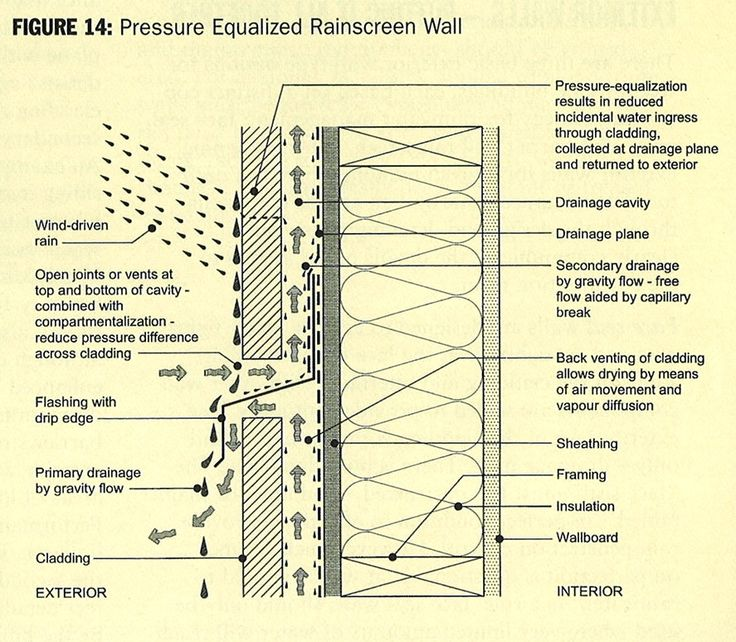 """Wood Rainscreen Roof 