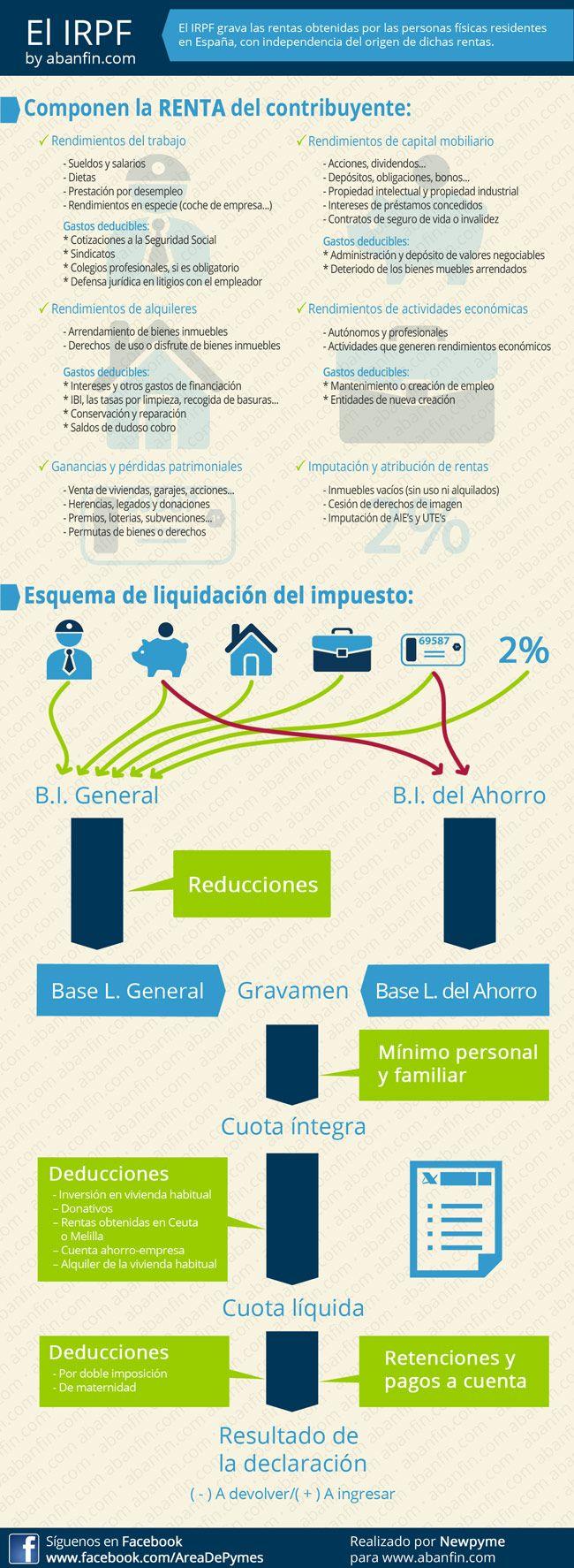 Infografía de la liquidación del impuesto sobre la renta de las personas físicas