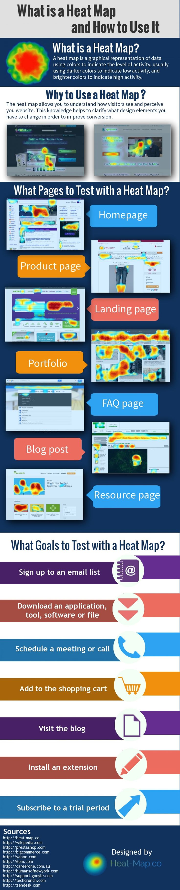 Infographic Show How To Use The Heat Map To Increase The Conversion Rate Heatmap