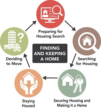 Renters Toolkit Finding and Keeping a Home