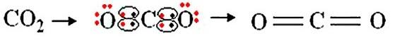 A Química por trás do efeito estufa