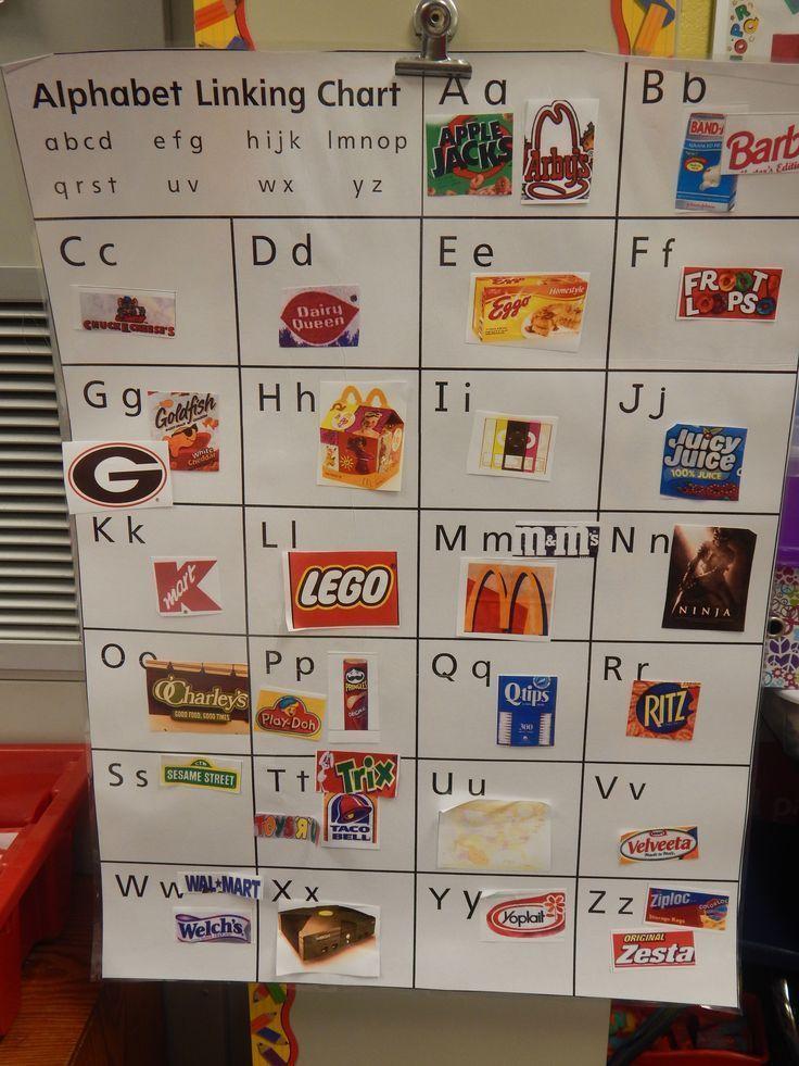 This class created their own ABC chart using environmental print.
