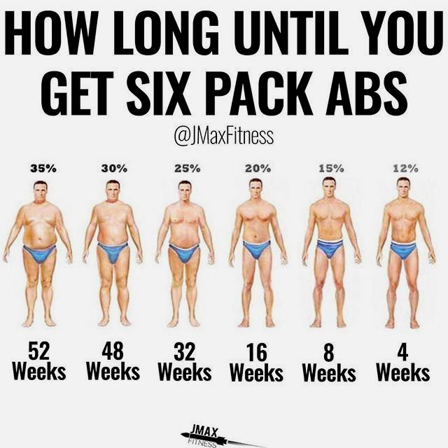 How Long Until You Get Six Pack Abs By Jmaxfitness Getting Abs