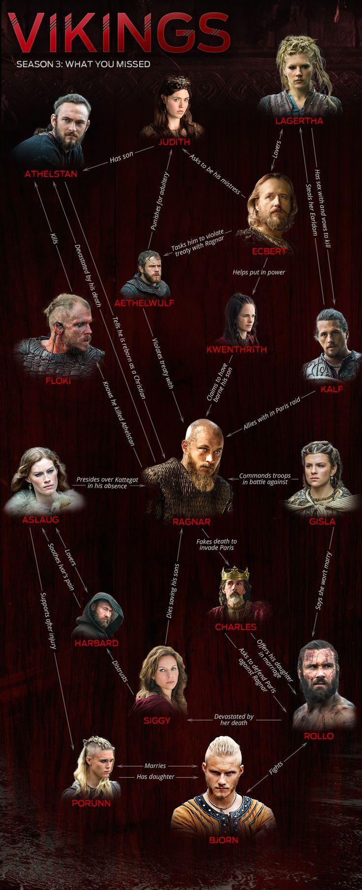 Vikings Season 3 Infographic                                                                                                                                                     More