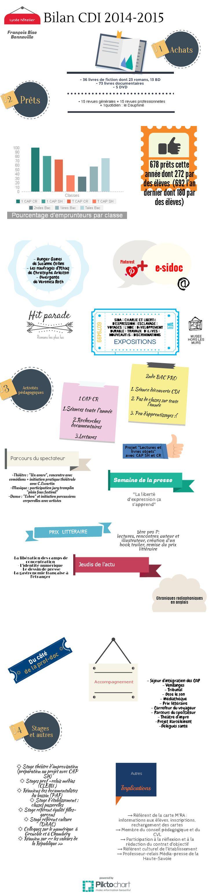 Bilan CDI lycée hôtelier Bise 2014-2015    @Piktochart Infographic